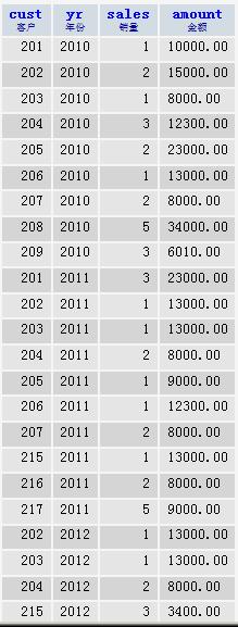 每个客户cust在每个年份yr上的统计